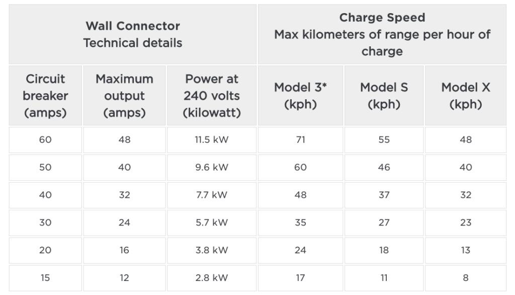 Tesla Connector Charging Speeds